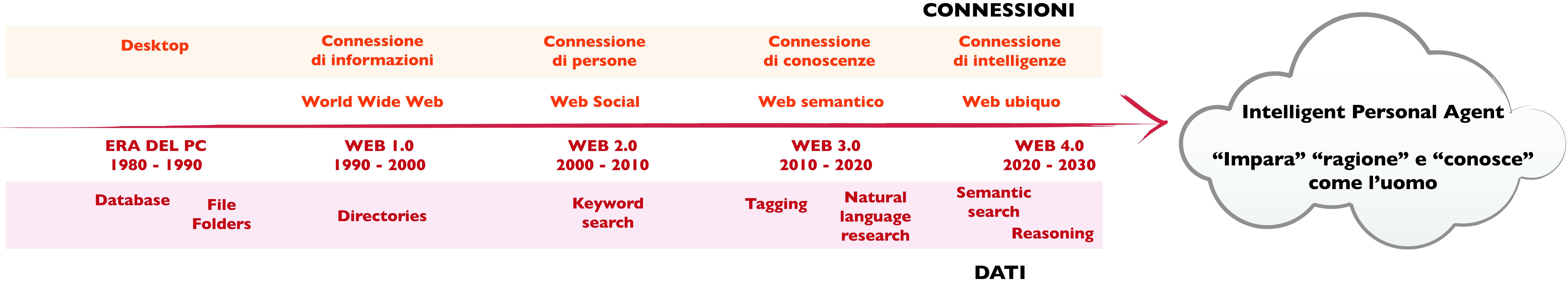 Dal web 2.0 al web 4.0