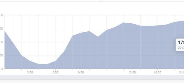 insight orari facebook