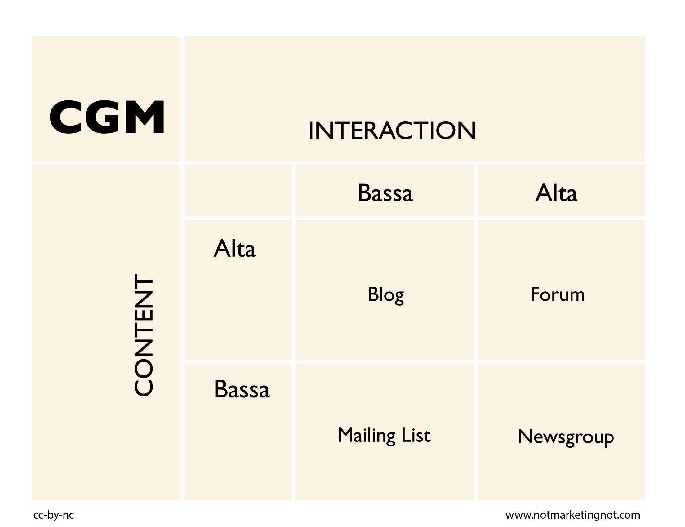 cgm, consumer generated media