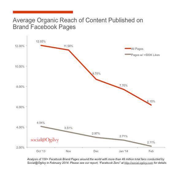 organic trend Facebook