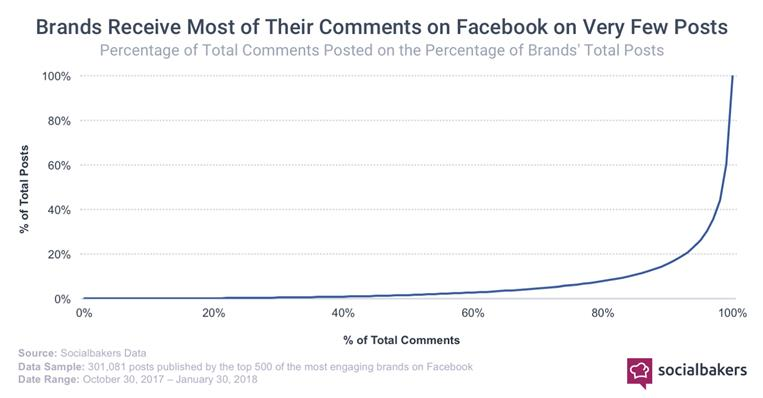 comments trend brands Facebook